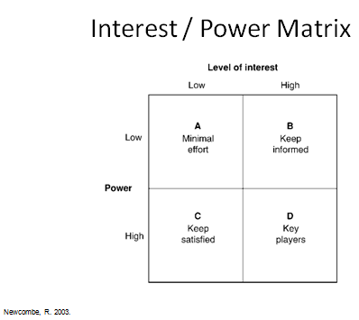 In This Chart We Can See That The Key Players (and Those That Must Be  Managed Most Carefully) Are Those With The Highest Level Of Interest And  Power In The ...  Power Interest Matrix